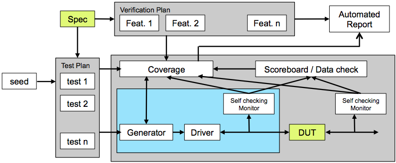 a classical Coverage Driven Verification
